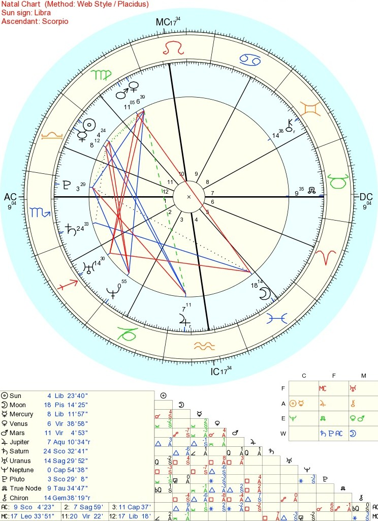 Why I Use Relocation Charts At Astrology Weekly