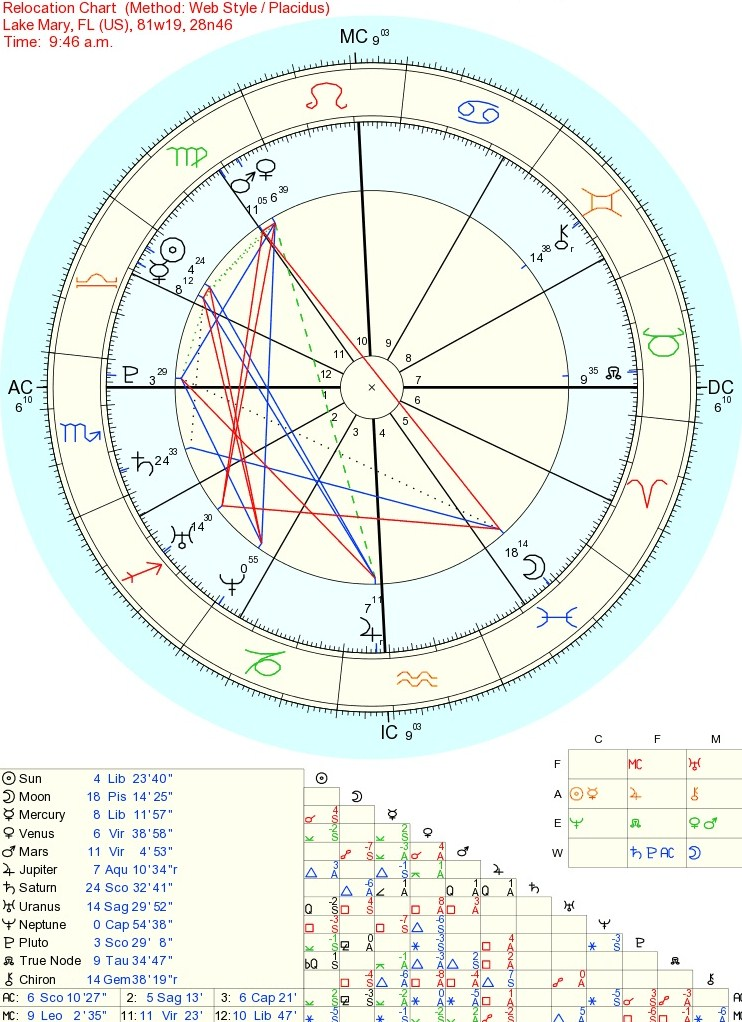 astrology weekly chart