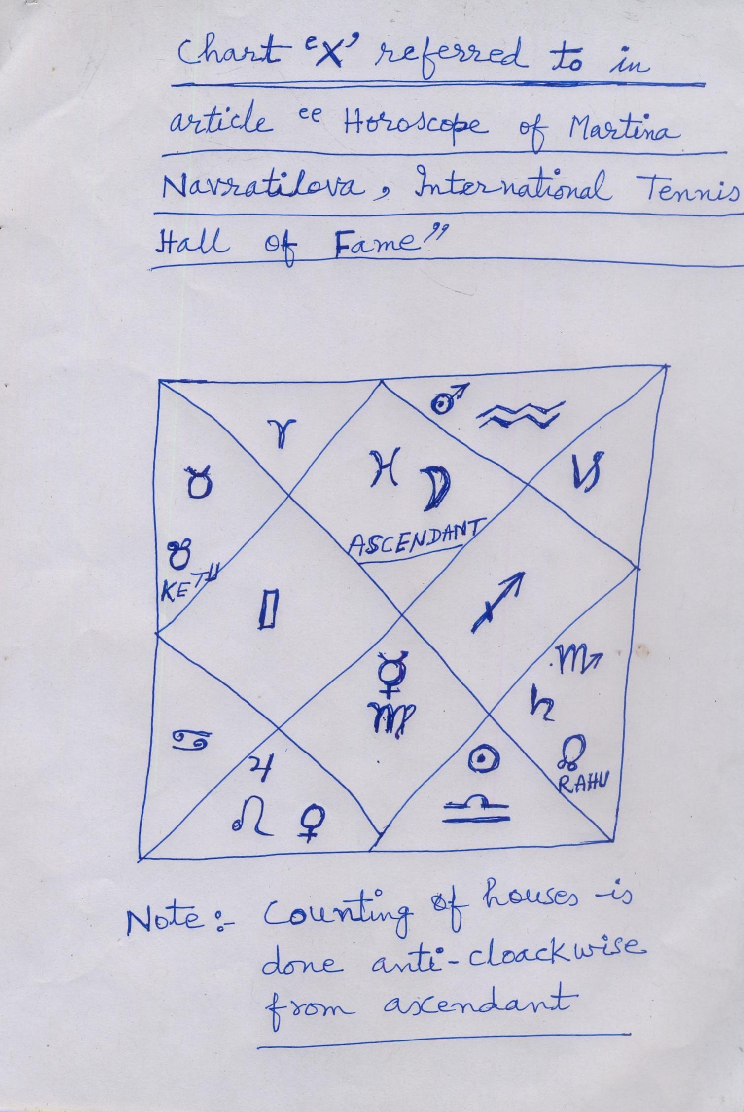 Horoscope Of Martina Navratilova At Astrology Weekly